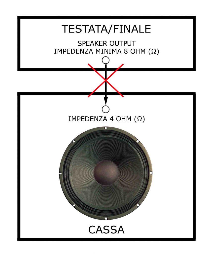 IMPEDENZA DELLA CASSA INFERIORE A QUELLA DEL FINALE (CONNESSIONE VIETATA, RISCHIO DANNI)