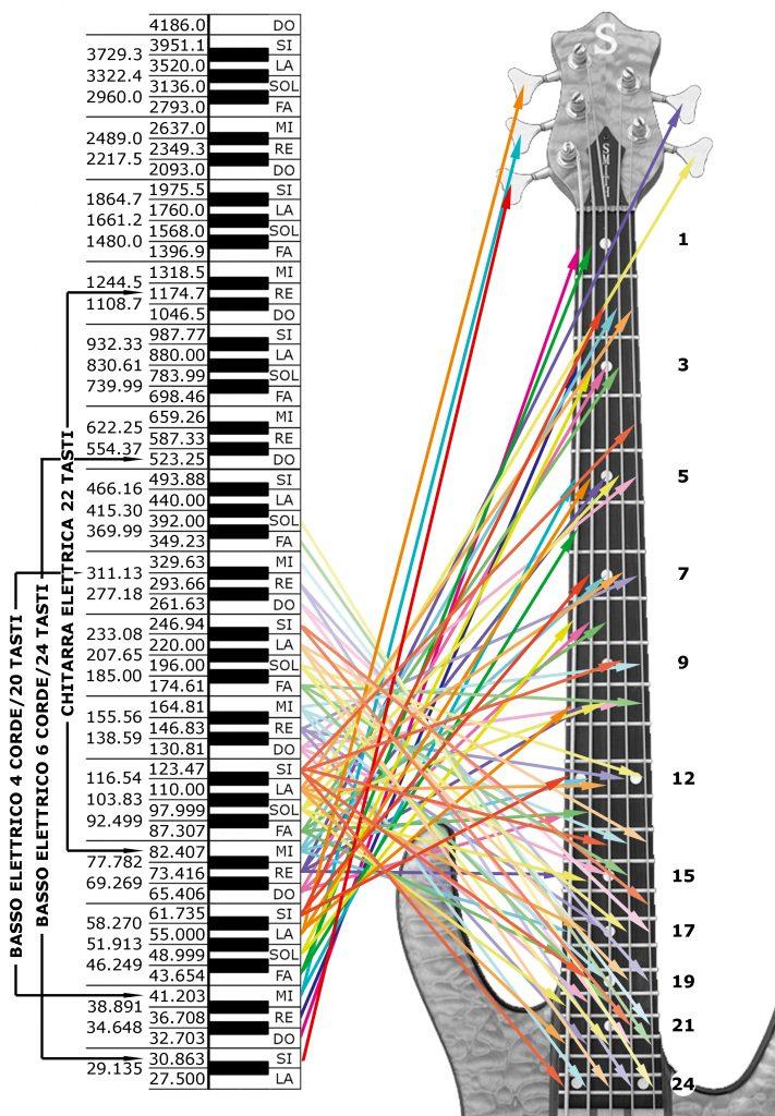 CORRISPONDENZA TRA LE FREQUENZE DEL BASSO ELETTRICO A 5 CORDE E 24 TASTI CON QUELLE DEL PIANOFORTE